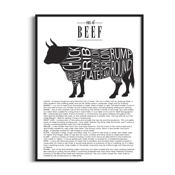Cuts of Beef Poster in Black Frame