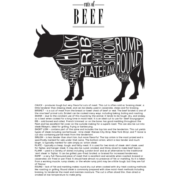 Cuts of Beef poster design