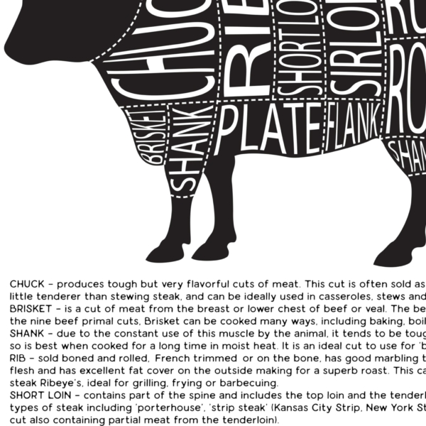 Cuts of Beef poster design detail